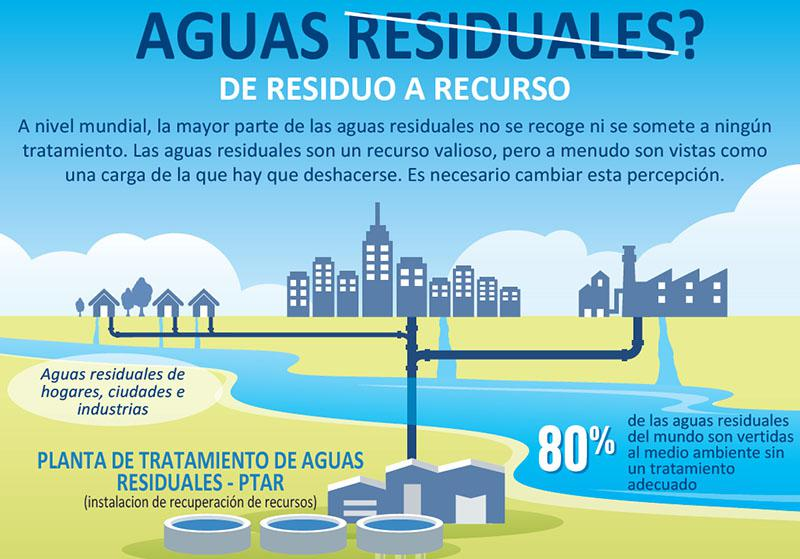 800-wastewater_infographic-1-spanish_002